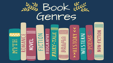 image of books spines on dark blue background. spines of books have names of genres on each from Myth, Romance, Novel, Fiction, Biography, Fairy-Tale, Drama, History, Poems, Non-Fiction. title in white letters at top read Book Genre with yellow leaves on sides.